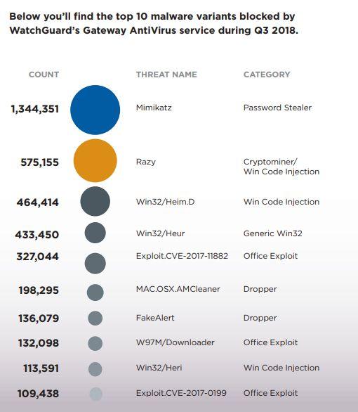 WhatchGuard-Top-10-malwares-t3-2018