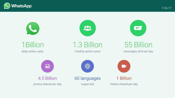 WhatsApp-nouveaux-chiffres
