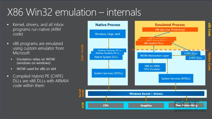 Windows 10 ARM emulation