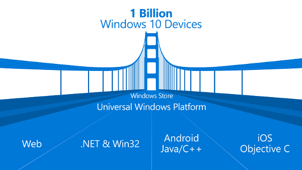 Windows-10-plateforme-universelle