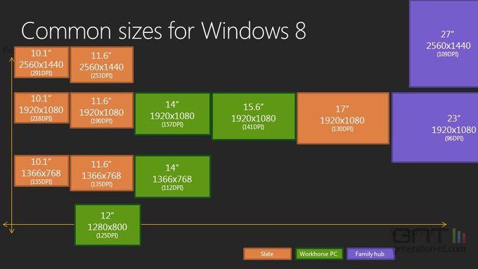 Windows-8-tailles-ecran-communes