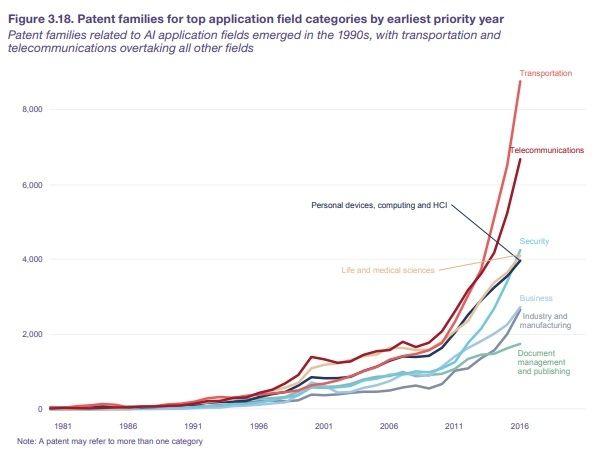 WIPO brevets IA 02