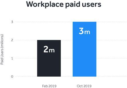 workplace-facebook-utilisateurs-payants