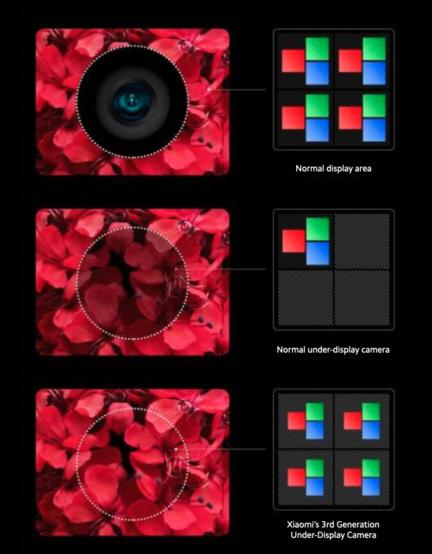 xiaomi-capteur-sous-ecran-zone-pixels