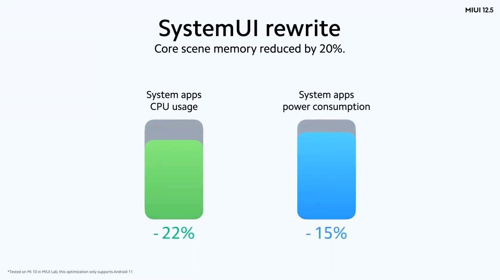 Xiaomi MIUI 12 5