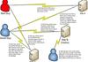 RSA : constat d'impuissance face au phishing