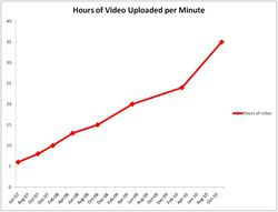 YouTube-videos-minute