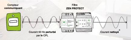 Zen Protect 3